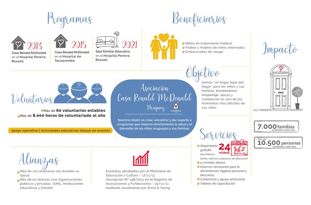 Infografia con datos de Casa Ronald